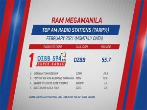 gma radio stations ratings